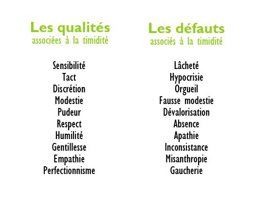 Les qualités et les défauts associés à le timidité